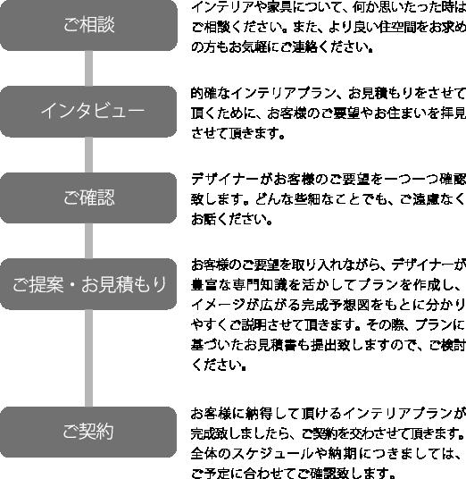 howtoorder_11_left
